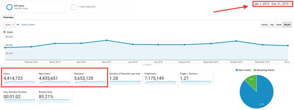 Captura de pantalla del tráfico de Google Analytics (de cómo dirijo el tráfico a mi blog) Ejemplo