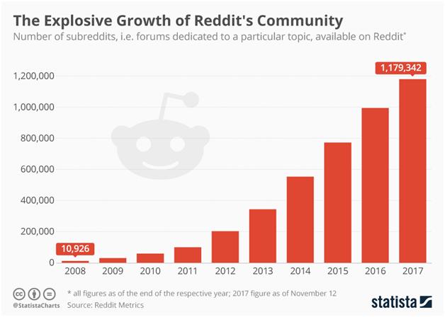 crecimiento-Reddit-comunidad