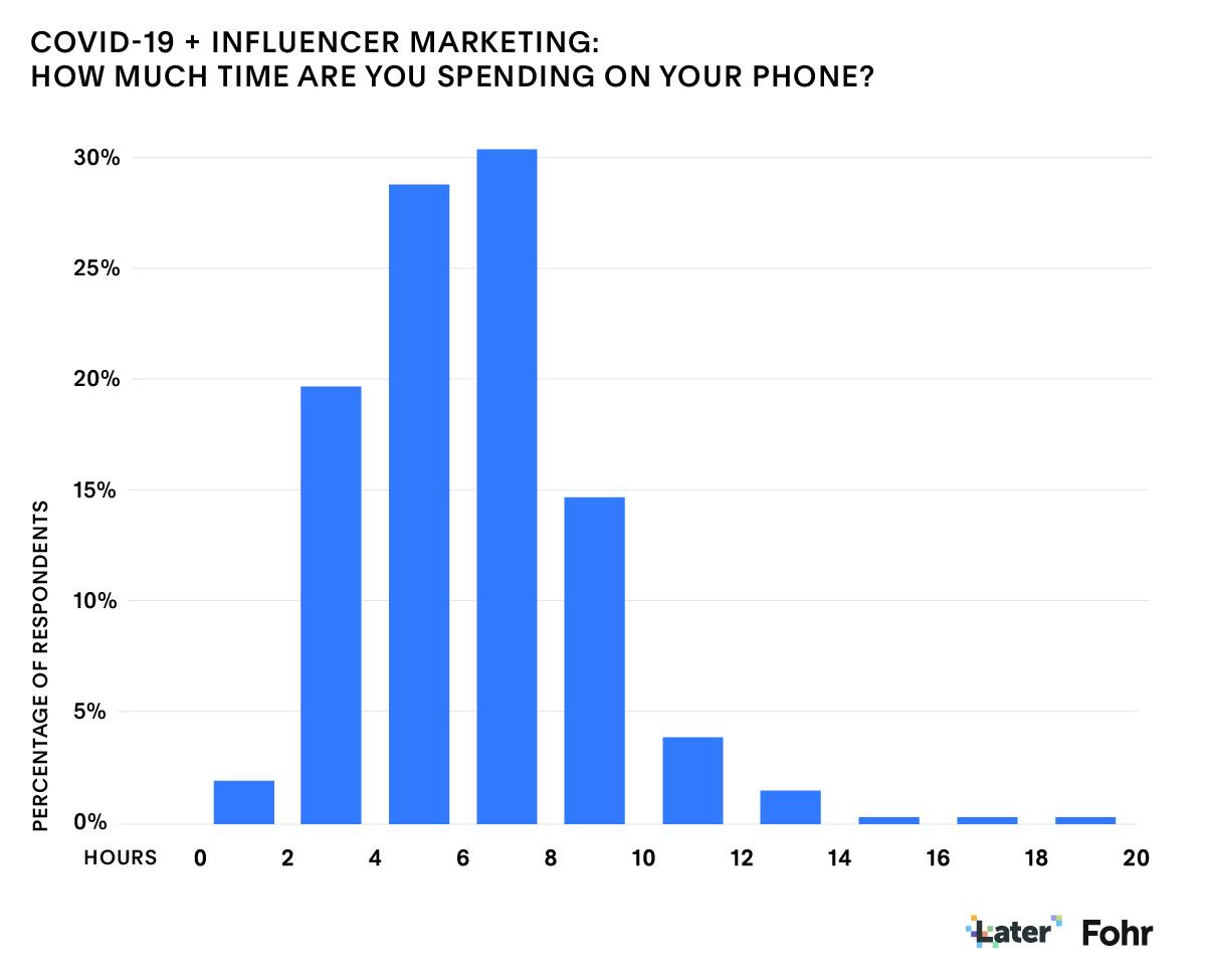 Influenceur marketing Covid-19: Fohr Data - TEMPS SUR LE TÉLÉPHONE