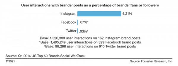 interacciones del usuario con publicaciones de marcas