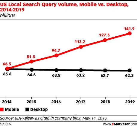búsqueda móvil vs búsqueda de escritorio