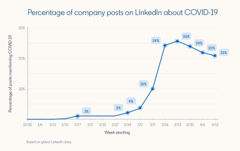 """La participación de LinkedIn aumentó un 76% para el contenido de """"Trabajar desde casa"""""""