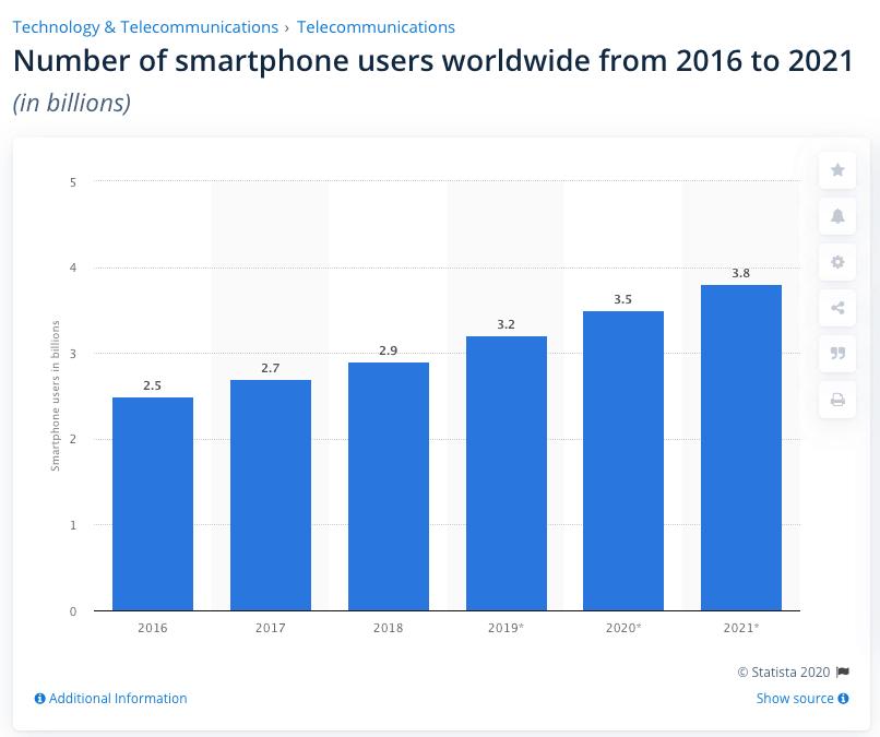 utilisateurs de smartphones