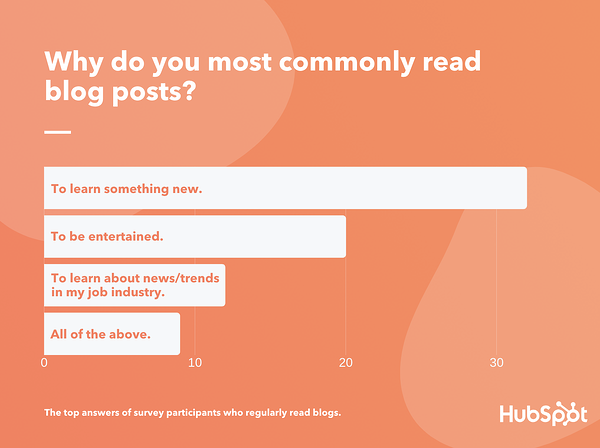 "la gente lee blogs principalmente para aprender algo nuevo según datos lúcidos ""ancho ="" 600 ""estilo ="" ancho: 600px; bloqueo de pantalla; margen: 0px auto; ""srcset ="" https://blog.hubspot.com/hs-fs/hubfs/The%20Top%203%20Reasons%20Consumers%20Read%20Blogs%20in%202020%20%5BNew%20Research%5D -5.png? Width = 300 & name = The% 20Top% 203% 20Reasons% 20Consumers% 20Read% 20Blogs% 20in% 202020% 20% 5BNew% 20Research% 5D-5.png 300w, https://blog.hubspot.com/ hs-fs / hubfs / The% 20Top% 203% 20Reasons% 20Consumers% 20Read% 20Blogs% 20in% 202020% 20% 5BNew% 20Research% 5D-5.png? width = 600 & name = The% 20Top% 203% 20Reasons% 20Consumers% 20Read% 20Blogs% 20in% 202020% 20% 5BNew% 20Research% 5D-5.png 600w, https://blog.hubspot.com/hs-fs/hubfs/The%20Top%203%20Reasons%20Consumers%20Read%20Blogs % 20in% 202020% 20% 5BNew% 20Research% 5D-5.png? Width = 900 & name = The% 20Top% 203% 20Reasons% 20Consumers% 20Read% 20Blogs% 20in% 202020% 20% 5BNew% 20Research% 5D-5.png 900w, https://blog.hubspot.com/hs-fs/hubfs/The%20Top%203%20Reasons%20Consumers%20Read%20Blogs%20in%202020%20%5BNew%20Research%5D-5.png?width= 1200 & name = The% 20Top% 203% 20Reasons% 20Consumers% 20Read% 20Blogs% 20in% 202020% 20% 5BNew% 20Research% 5D-5.png 1200w, htt ps: //blog.hubspot.com/hs-fs/hubfs/The%20Top%203%20Reasons%20Consumers%20Read%20Blogs%20in%202020%20%5BNew%20Research%5D-5.png? width = 1500 & name = % 20Top% 203% 20Reasons% 20Consumers% 20Read% 20Blogs% 20in% 202020% 20% 5BNew% 20Research% 5D-5.png 1500w, https://blog.hubspot.com/hs-fs/hubfs/The%20Top % 203% 20Reasons% 20Consumers% 20Read% 20Blogs% 20in% 202020% 20% 5BNew% 20Research% 5D-5.png? Width = 1800 & name = The% 20Top% 203% 20Reasons% 20Consumers% 20Read% 20Blogs% 20in% 202020% 20 % 5BNew% 20Research% 5D-5.png 1800w ""tamaños ="" (ancho máximo: 600px) 100vw, 600px"