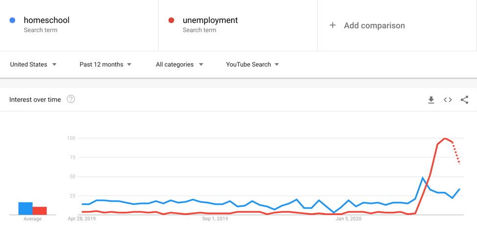tendencias de google youtube busca desafíos covid