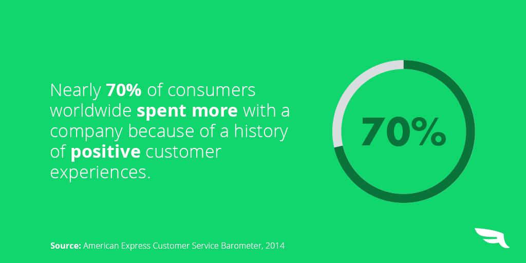 Comprender la voz del cliente.