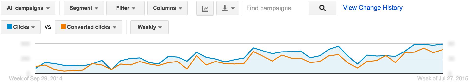 Optimización de AdWords: el período exploratorio   Publicidad disruptiva