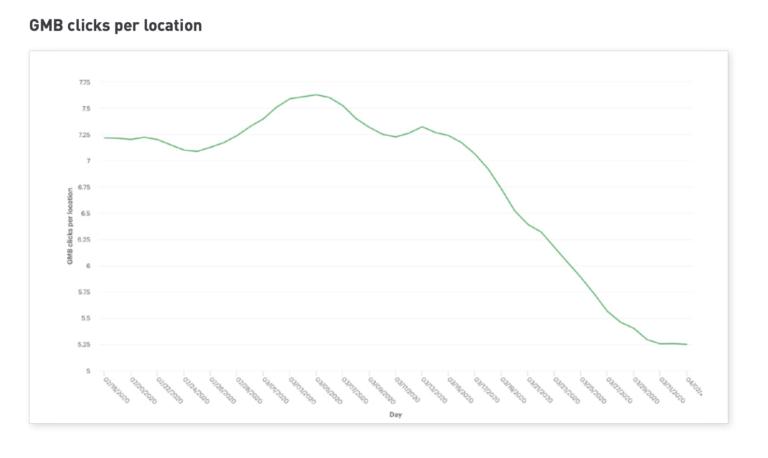 Las impresiones de Google My Business cayeron un 59%