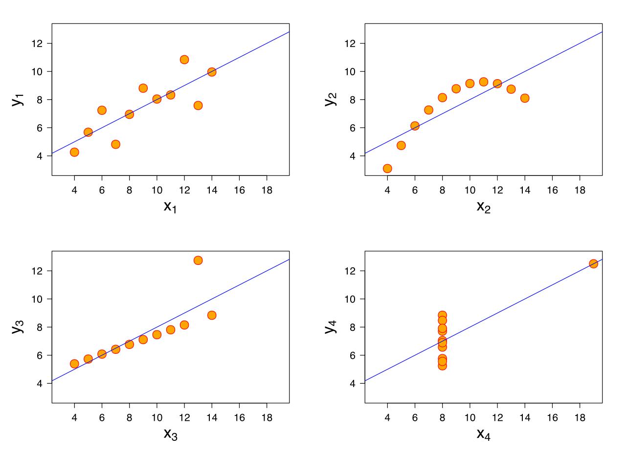 Andscome kvartet prikazuje četiri skupa podataka u različitim ljestvicama