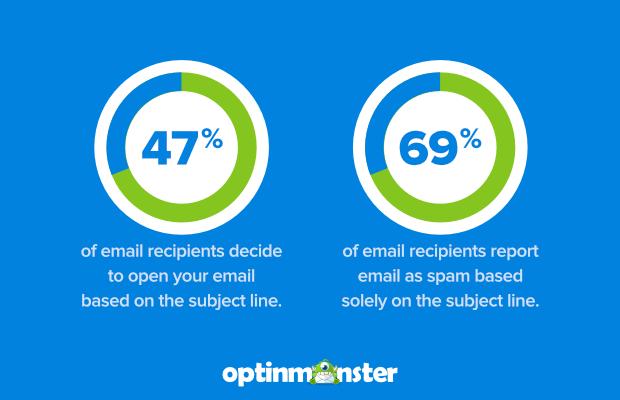 por qué necesita buenas líneas de asunto de correo electrónico, las tasas de apertura se informan como spam