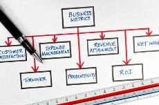 métricas de negocios