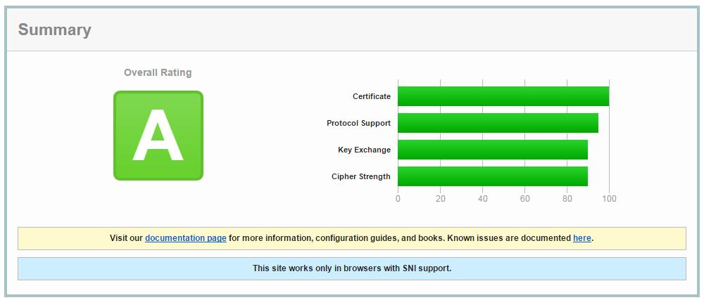 Verificar certificado SSL