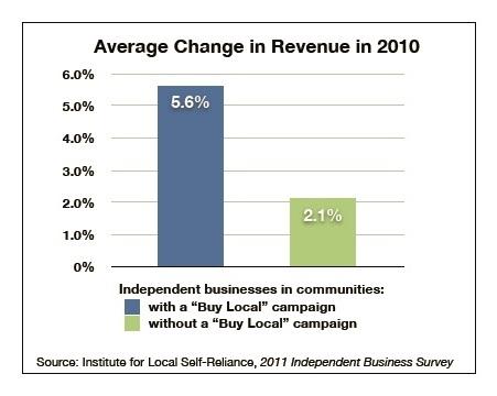 Cambio promedio en los ingresos locales causado por el programa Buy Local