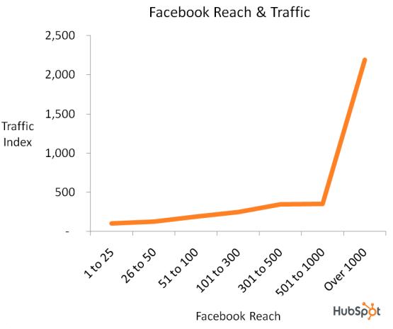 alcance y tráfico de facebook