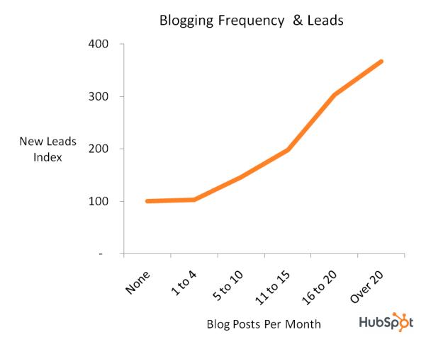 clientes potenciales de blogs