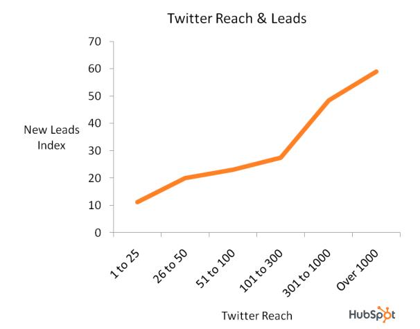alcance de twitter y clientes potenciales