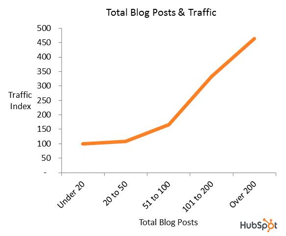 tráfico de publicaciones de blog