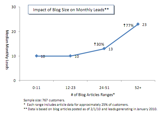 tamaño del blog