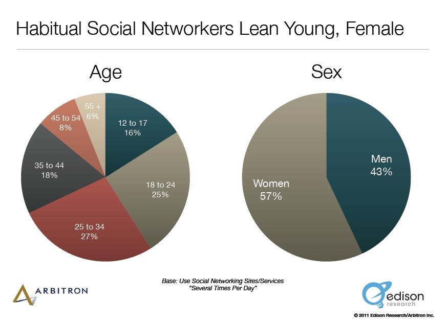 habitual joven y femenina