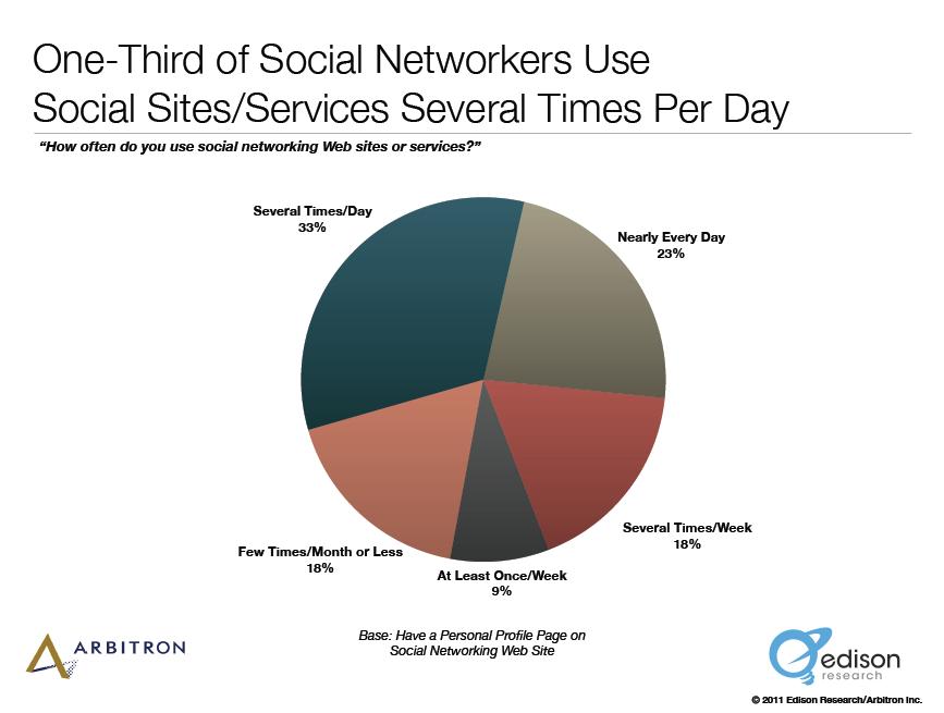 usar los tiempos de las redes sociales por día