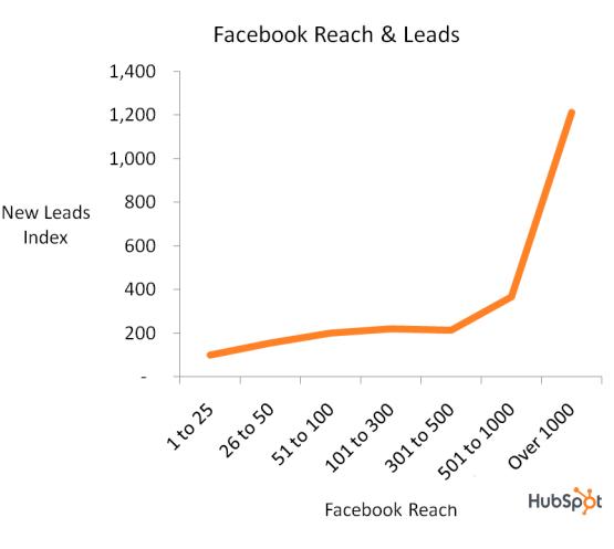 alcance de Facebook y clientes potenciales
