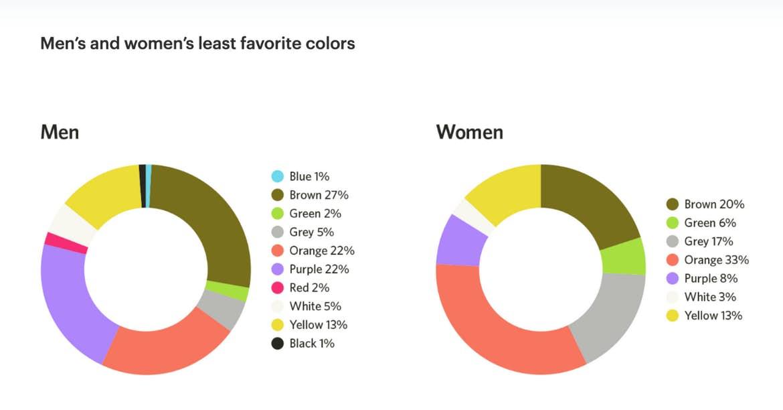 estadísticas de color