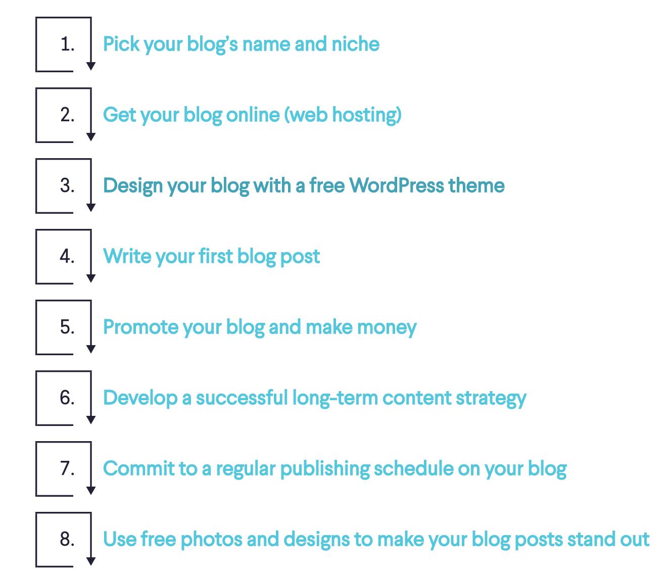 Uso de una tabla de contenido para mejorar el diseño de su blog y hacer que el contenido sea escaneable (captura de pantalla del menú)