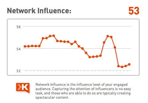 influencia de la red