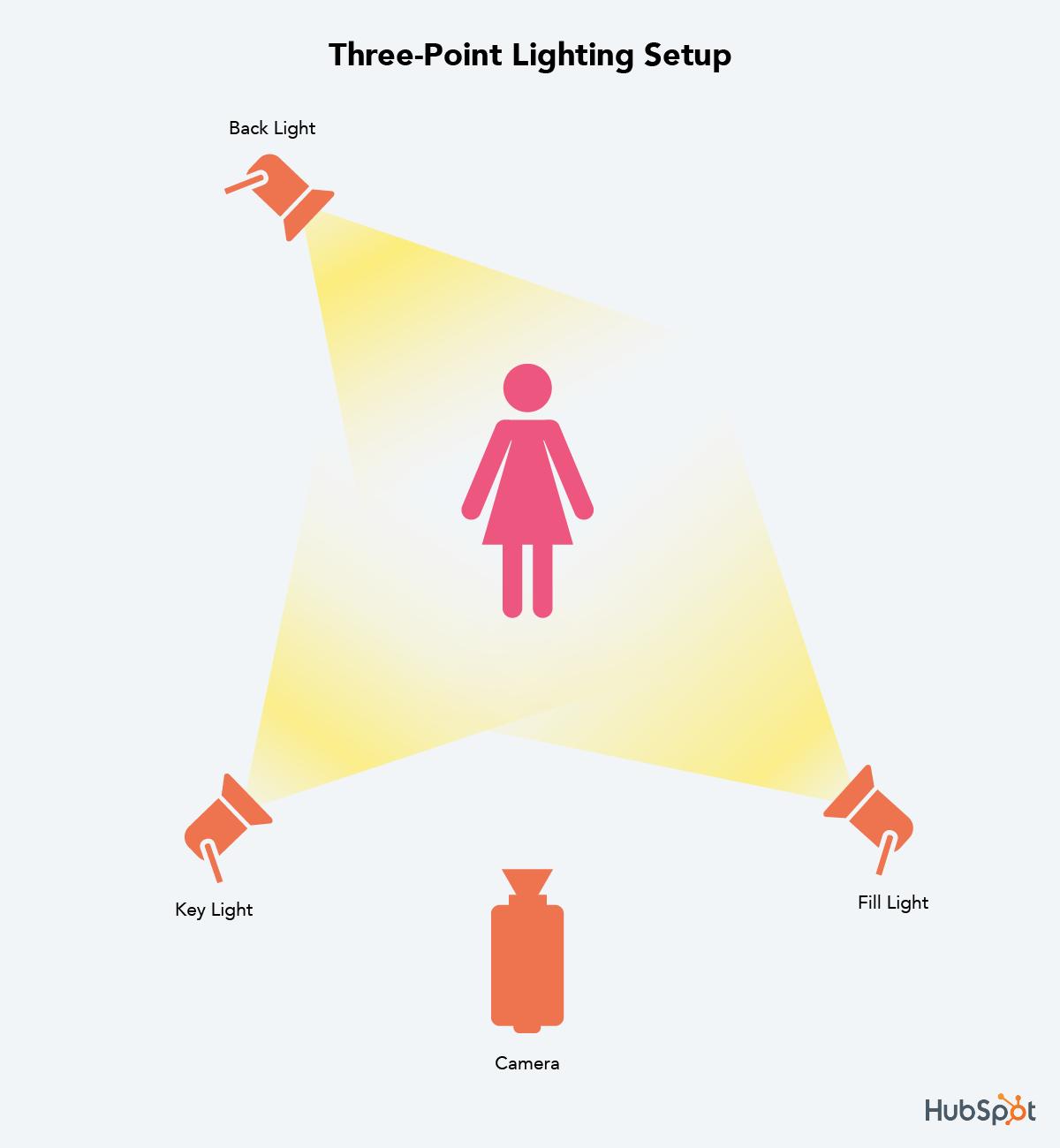 configuración de iluminación de tres puntos