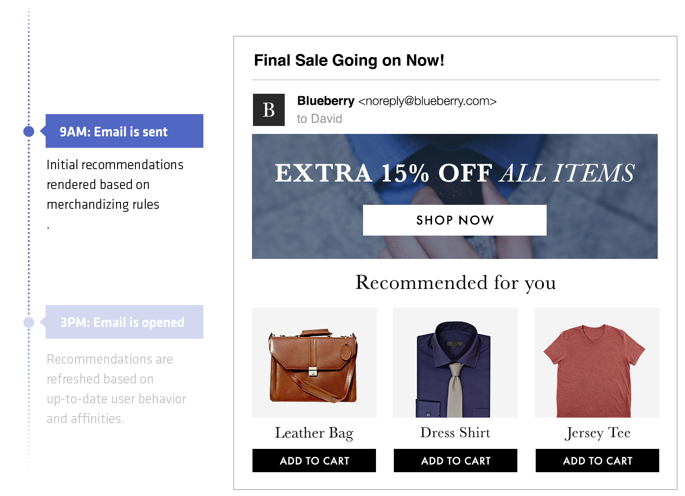 ¿Qué es la publicidad digital con correo electrónico?