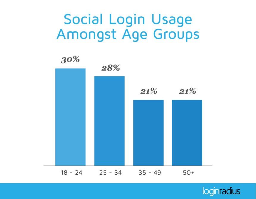 """social-sign-on-age-preferencias """"width ="""" 450 """"height ="""" 351 """"srcset ="""" https://www.disruptivestatic.com/wp-content/uploads/2016/09/social-sign-on-age -preferences.jpg 860w, https://www.disruptivestatic.com/wp-content/uploads/2016/09/social-sign-on-age-preferences-300x234.jpg 300w, https://www.disruptivestatic.com /wp-content/uploads/2016/09/social-sign-on-age-preferences-768x599.jpg 768w, https://www.disruptivestatic.com/wp-content/uploads/2016/09/social-sign- on-age -ferences-225x175.jpg 225w """"tamaños ="""" (ancho máximo: 450px) 100vw, 450px """"></p> <p>Pero (y esto es realmente interesante) ¿cómo se ha desarrollado ese uso a lo largo del tiempo con estos grupos?</p> <p>Descubrí una publicación con información similar de LoginRadius, pero a partir de 2014. En aquel entonces, las cosas se veían un poco diferentes (para ver la infografía completa, haga clic aquí):</p> <p><img class="""