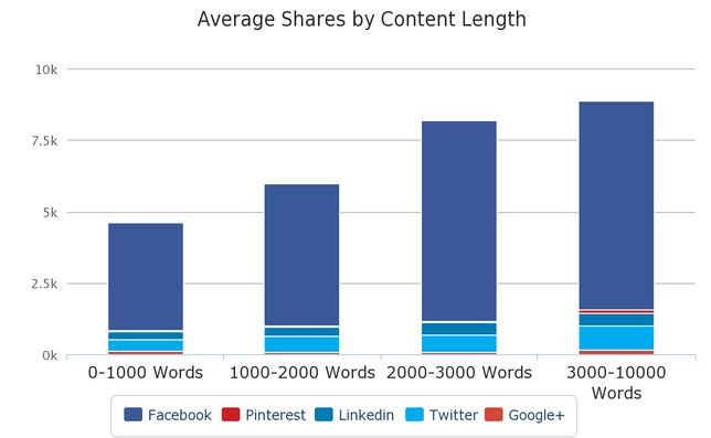 acciones promedio por longitud de contenido