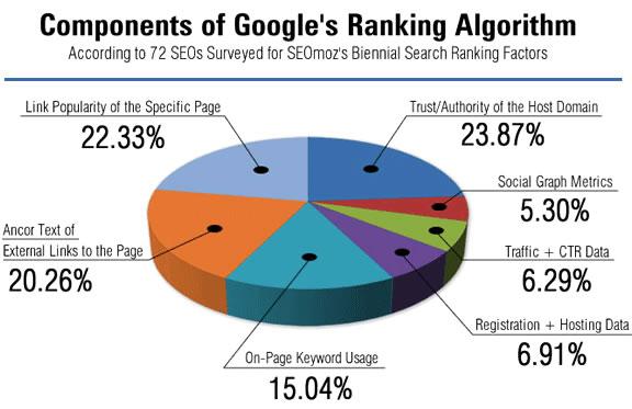algoritmo de clasificación de google