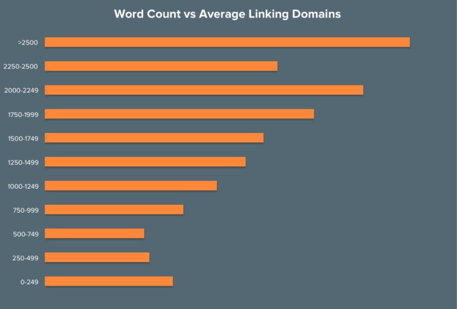 Factores de ranking de Google