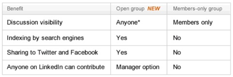 grupo abierto de linkedin