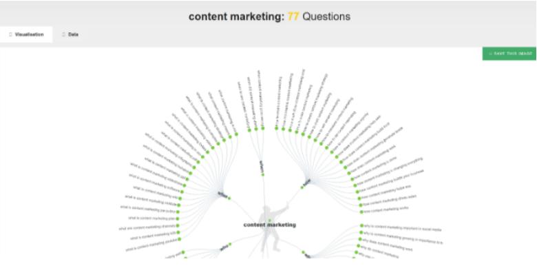 Preguntas de marketing de contenidos