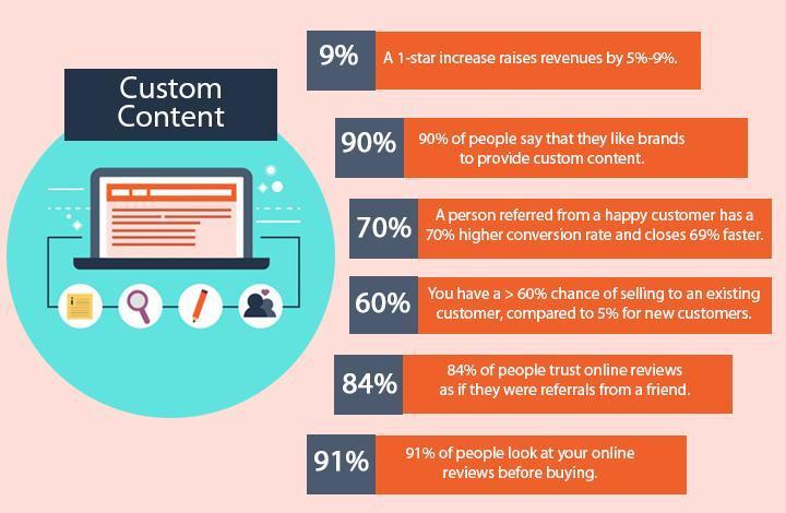 Crea contenido personalizado
