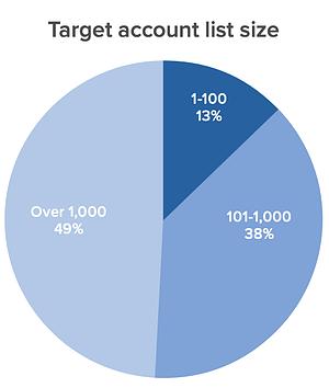 tamaño de lista de cuenta objetivo promedio