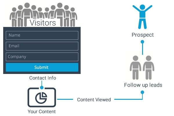 Marketing en redes sociales: recopilar clientes potenciales
