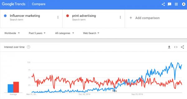 tácticas de marketing de influencers