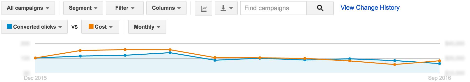 Optimización de AdWords: el período de marcado en   Publicidad disruptiva