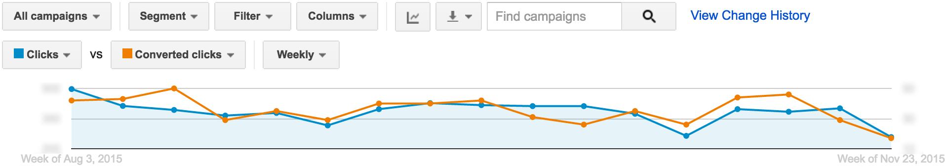 Optimización de AdWords: el período de refinación   Publicidad disruptiva