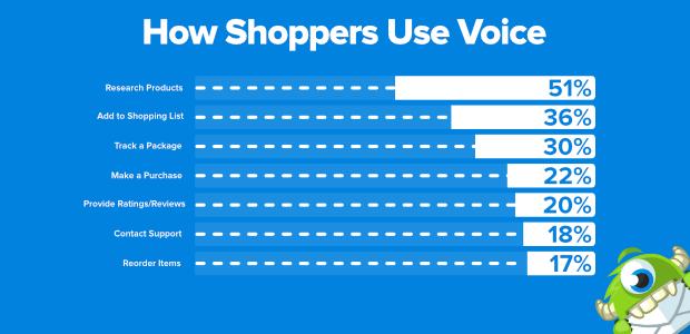 cómo los compradores usan la voz
