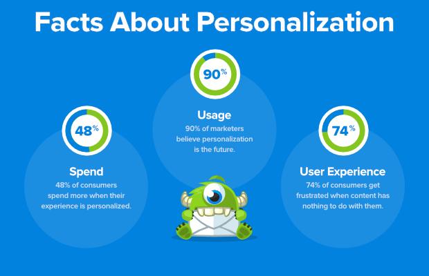 hechos sobre personalización