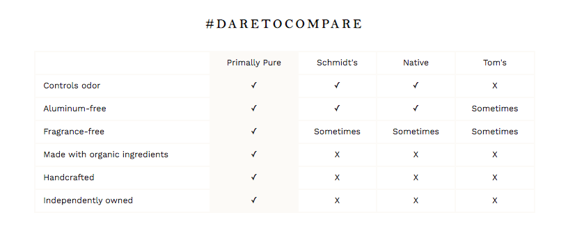 tabla comparativa de Primally Pure y otras marcas de desodorantes naturales
