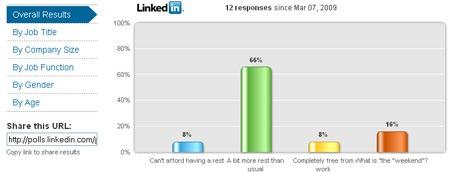 encuestas de linkedin