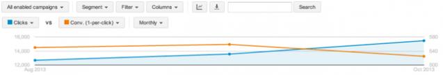 Segmento mensual: la innovación de la interfaz de AdWords