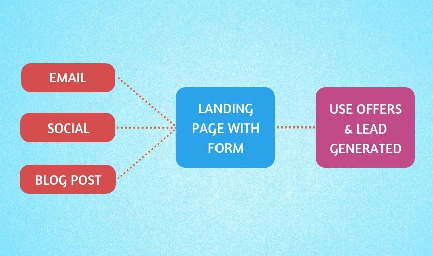 enfoque de marketing entrante de generación de leads