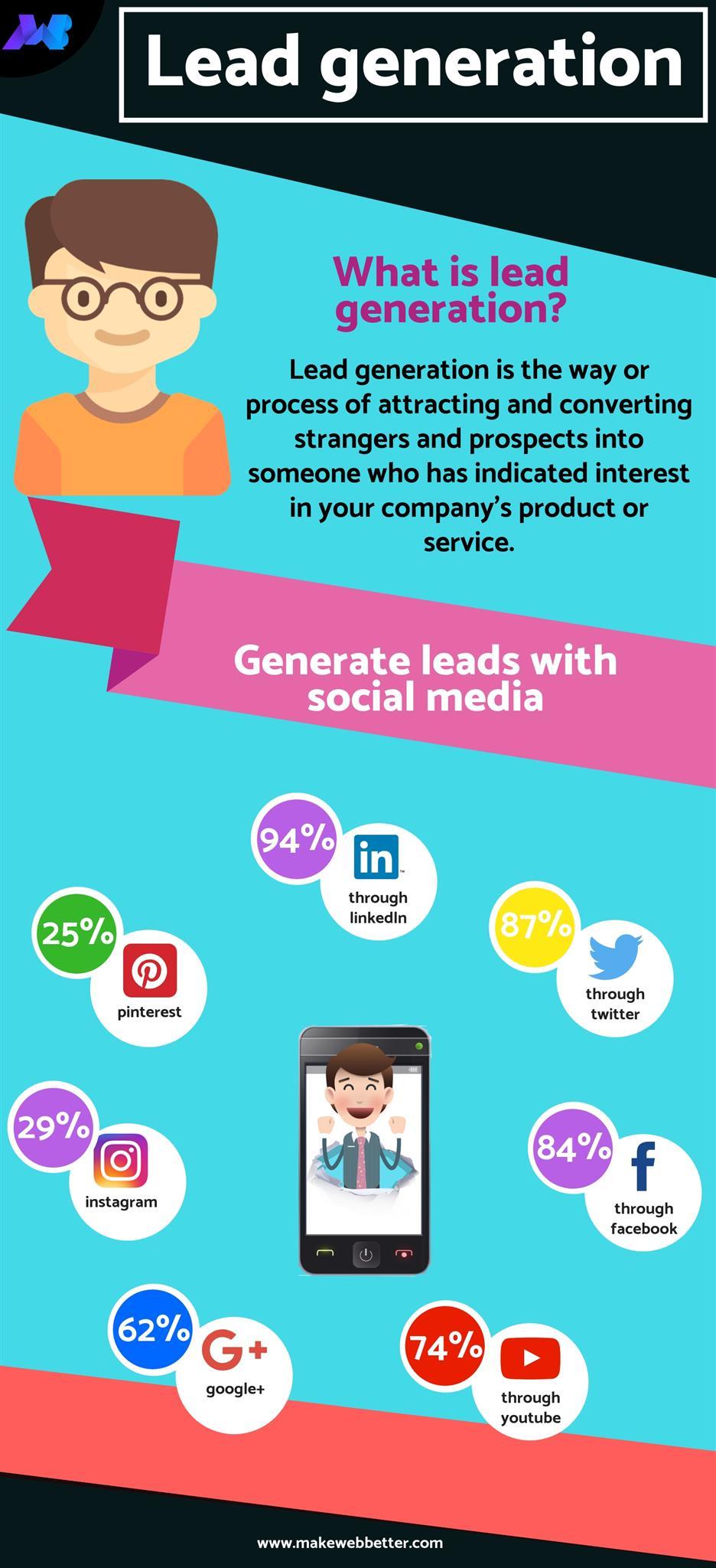 Información de generación de leads
