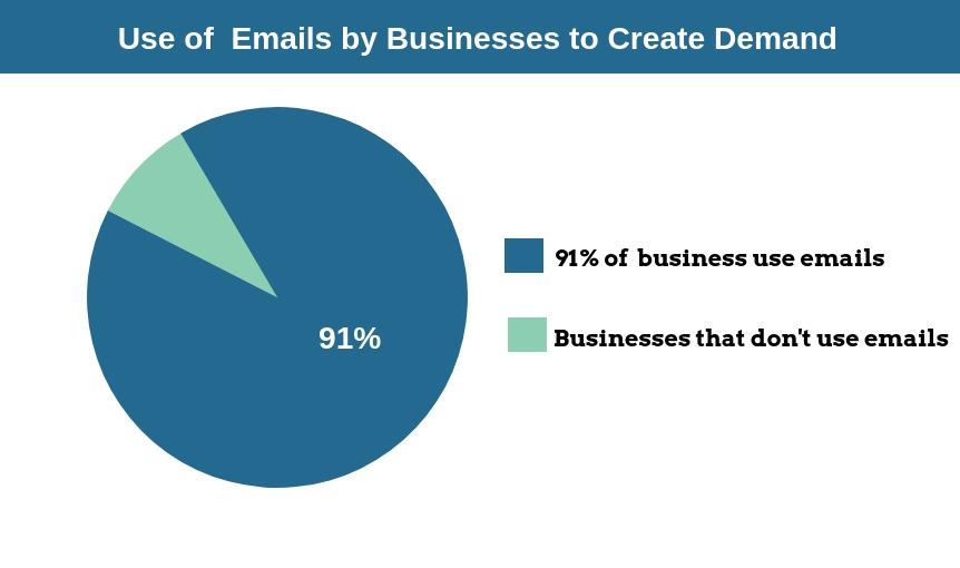 Generación de leads: una guía completa para principiantes: uso del gráfico de correo electrónico